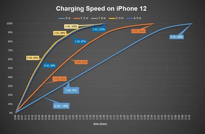 Các thông tin cần biết về cục sạc iPhone 12 Pro Max chính hãng 4